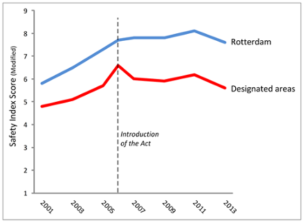 graph_safety_index_scores
